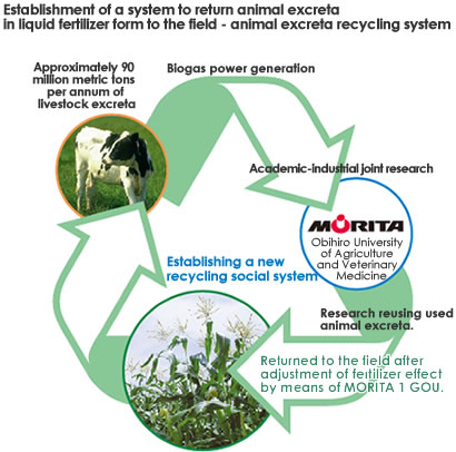 Industry-university joint research aiming for an even newer recycling ...